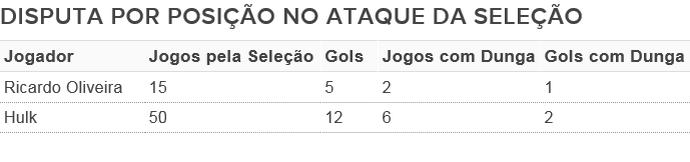 tabela atacantes Seleção (Foto: Arte: GloboEsporte.com)