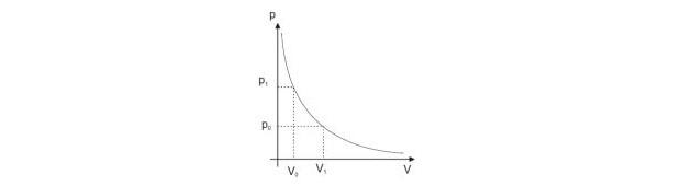 Hipérbole equilátera - física térmica (Foto: Reprodução)