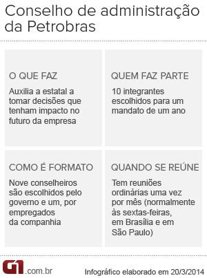 Vale este Conselho de Administração da Petrobras (Foto: Arte/G1)