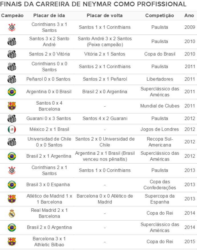 Tabela das finais da carreira de Neymar como profissional (Foto: GloboEsporte.com)