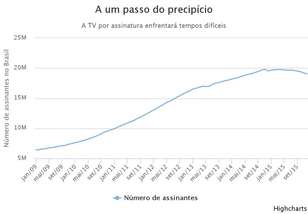 GráficoTV paga1 (Foto: Época NEGÓCIOS)