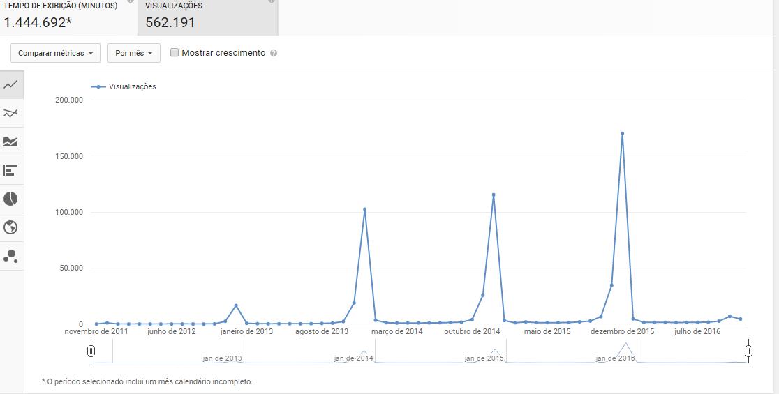 Estatísticas da música Então é Natal em função dos meses do ano (Foto: Reprodução/Youtube (canal Igor Pereira))
