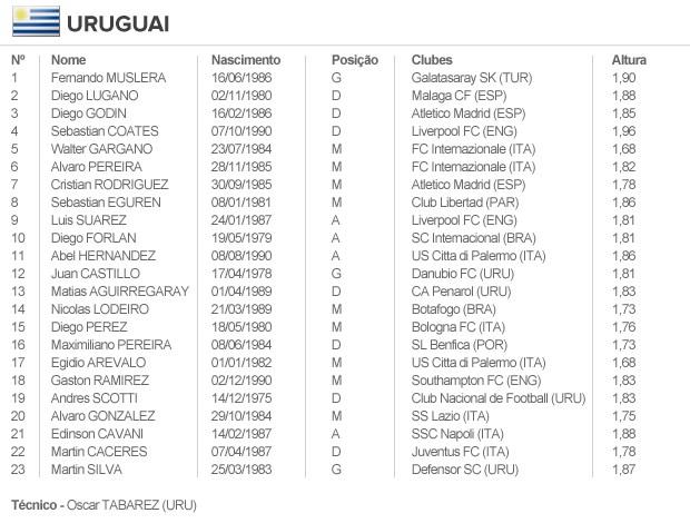 info escalação URUGUAI (Foto: arte esporte)