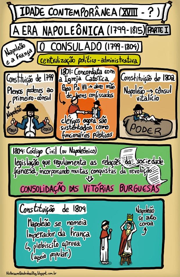 Quadrinhos da Era Napoleônica feita por Letícia (Foto: historiaemquadrinhosblog.blogspot.com.br)