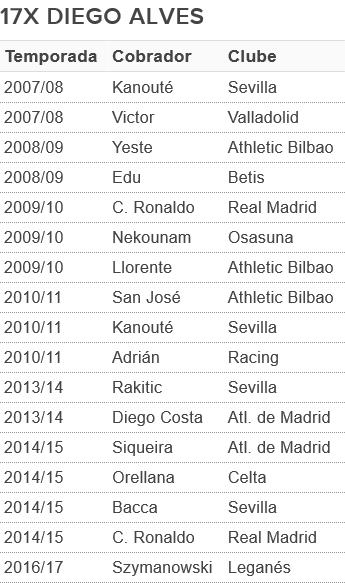 Diego Alves tabela penaltis (Foto: GloboEsporte.com)