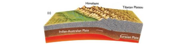 Limite de colisão é característico do Himalaia (Foto: Reprodução)