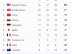 Granada, a potência das medalhas na Olimpíada – ajustadas pelo PIB
