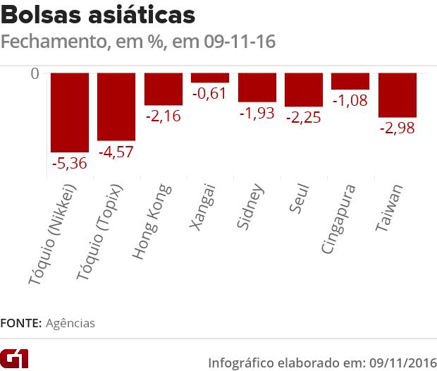 Gráfico fechamento das bolsas asiáticas. (Foto: G1)