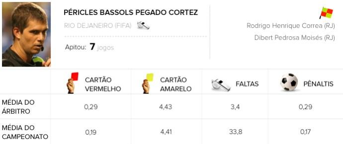 INFO ÁRBITROS -  Péricles Bassols Pegado Cortez - Grêmio X Bahia (Foto: Editoria de Arte)