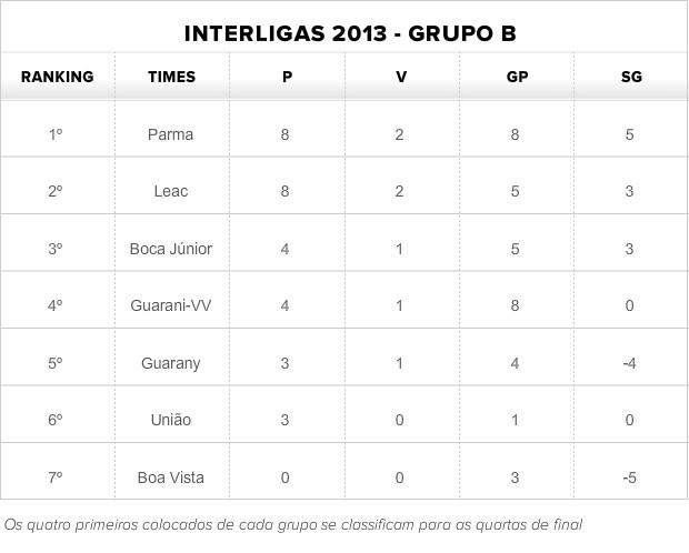 Tabela do Grupo B da Interligas 2013 (Foto: Globoesporte.com)