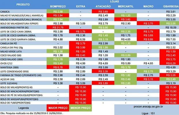 Tabela de produtos juninos  (Foto: Procon Aracaju/Divulgação)