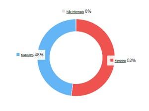 Mulheres são maioria entre os eleitores (Foto: Reprodução/TSE)