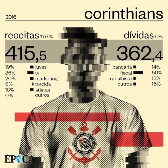 As finanças do Corinthians em 2016 (Foto: ÉPOCA)