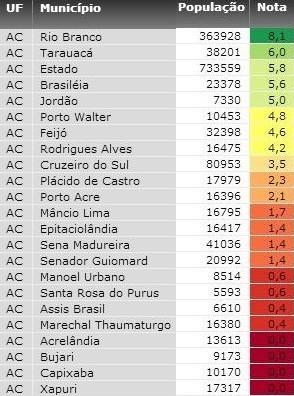 Acrelândia, Bujari, Capixaba e Xapuri aparecem com nota 0 no ranking (Foto: Reprodução/MPF)