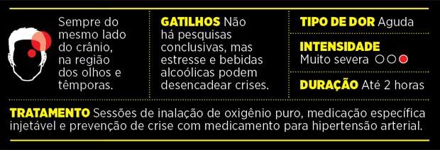 Corpo - Cefaleia em salvas (Foto: GQ)