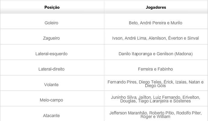 Lista jogadores que negociam com o Central (Foto: André Ráguine / GloboEsporte.com)