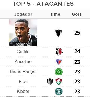 Tabela Top 5 - Atacante (Foto: Globoesporte.com)