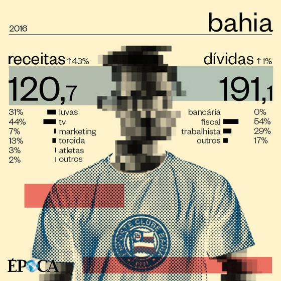 As finanças do Bahia em 2016 (Foto: ÉPOCA)