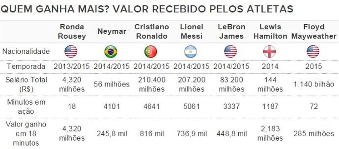 Tabela - Ronda x Famosos Dinheiro (Foto: Combate.com)