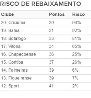 Tabela Chances Rebaixamento após 33ª rodada (Foto: Fonte InfoBola)