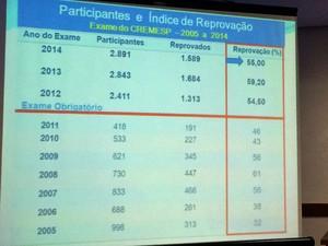 Números mostram alto índice de reprovação no Exame do Cremesp (Foto: Cauê Fabiano/G1)