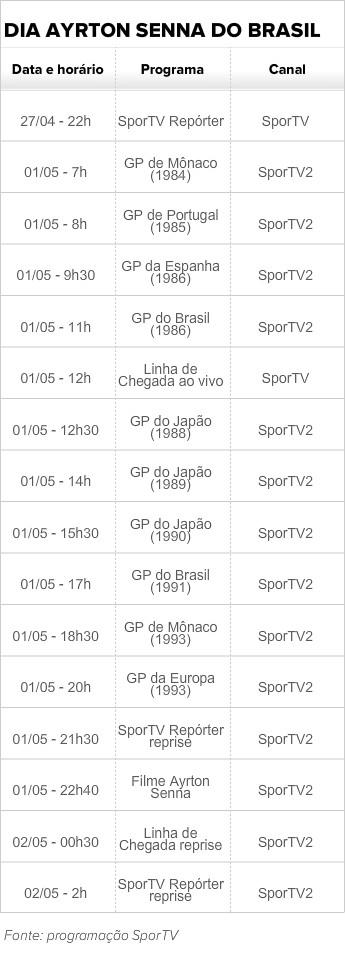 tabela dia ayrton senna do brasil (Foto: SporTV)