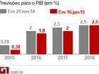 Previsões para economia pioram mesmo com nova equipe de Dilma
