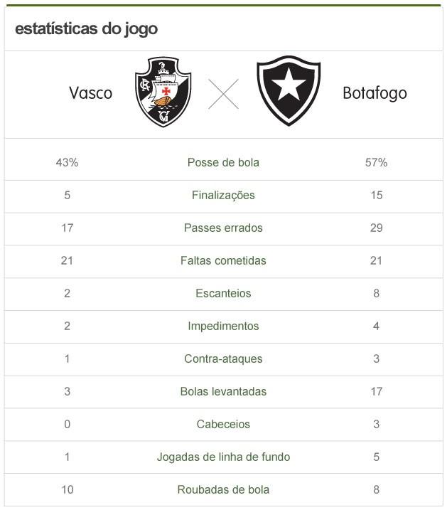 info estatísticas Vasco X Botafogo (Foto: arte esporte)