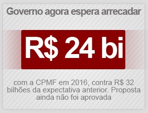 CPMF (Foto: G1)