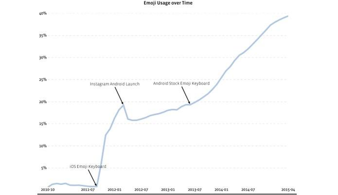 Gráfico mostra crescimento do uso do emoji no Instagram (Foto: Reprodução/instagram)