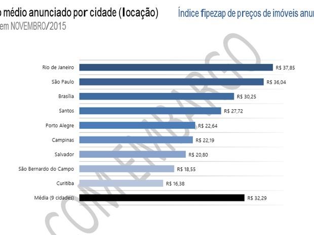 Preços dos alugueis (Foto: Reprodução/FipeZap)