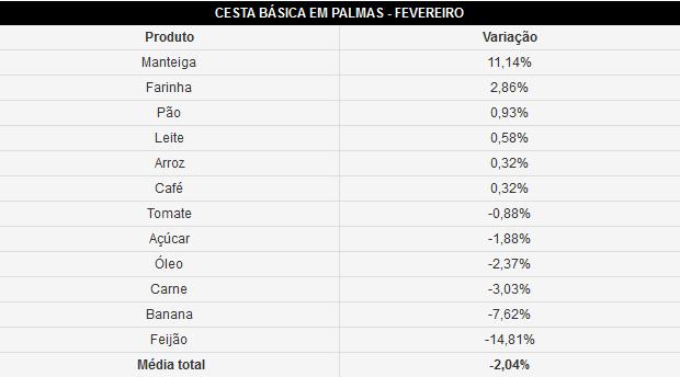 Resultados da cesta básica de fevereiro em Palmas (Foto: Reprodução/G1)