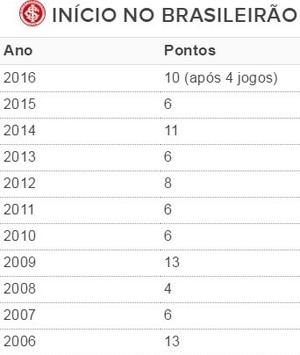 tabela, Inter, pontos corridos, Brasileirão (Foto: Reprodução)
