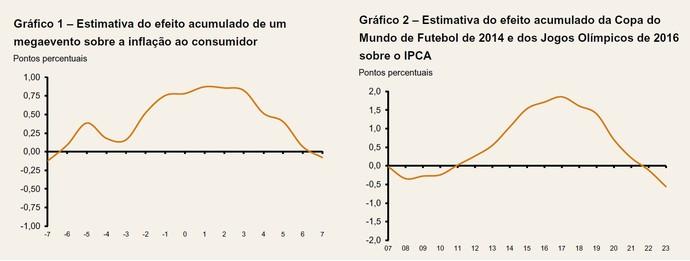 gráficos inflação banco central (Foto: Banco Central)