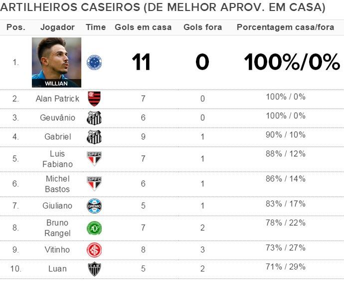 Tabela Artilheiros Caseiros / visitantes - Willian (Foto: Globoesporte.com)