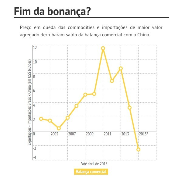 Balança comercial Brasil China (Foto: Agência J++)