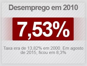 Desemprego em 2010, segundo o IPEA (Foto: G1)