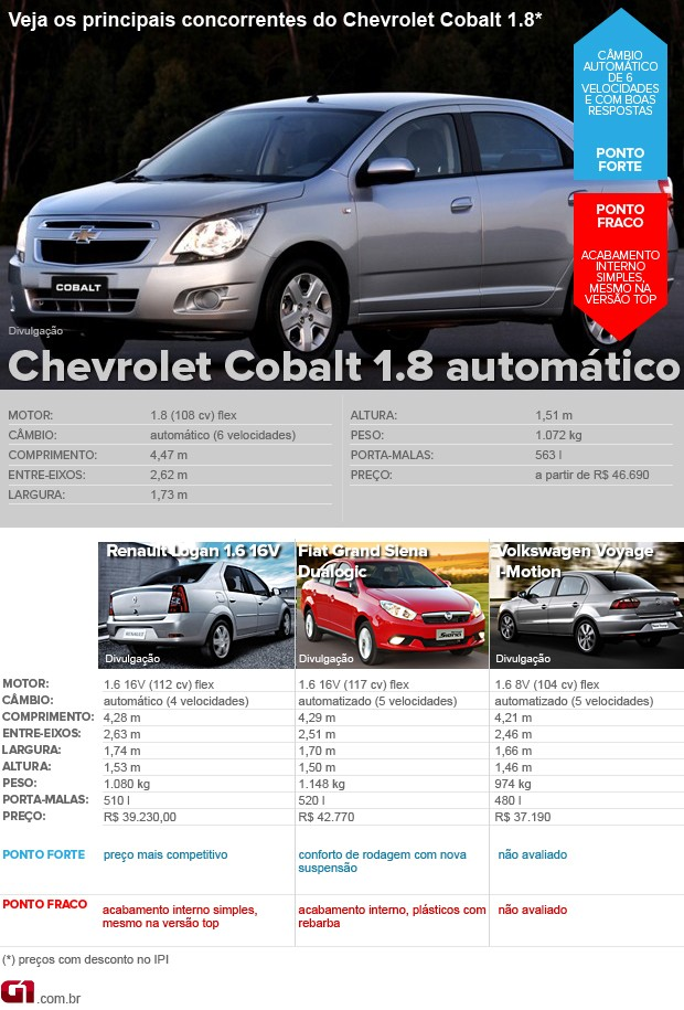 Tabela de concorrentes Chevrolet Cobalt 1.8 automático (Foto: Editoria de Arte/G1)
