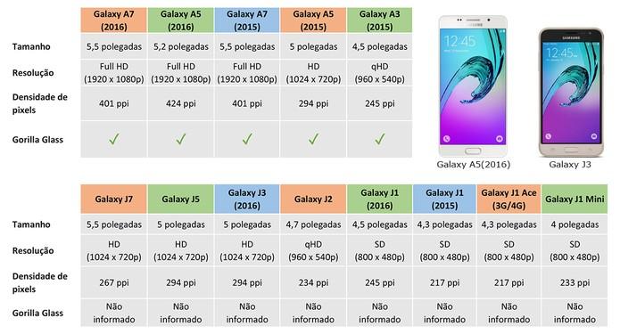 Tela dos aparelhos pode variar bastante nas linhas Galaxy J e A (Foto: Arte/Elson de Souza)