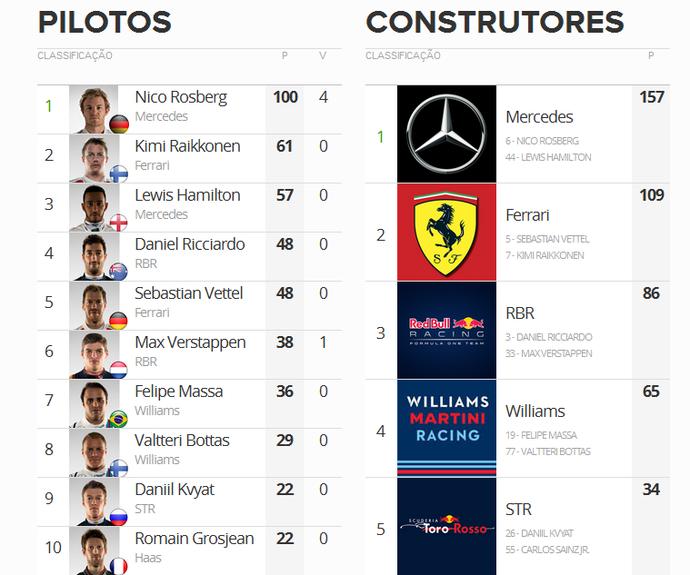 Classificação da temporada 2016 após o GP da Espanha (Foto: GloboEsporte.com)