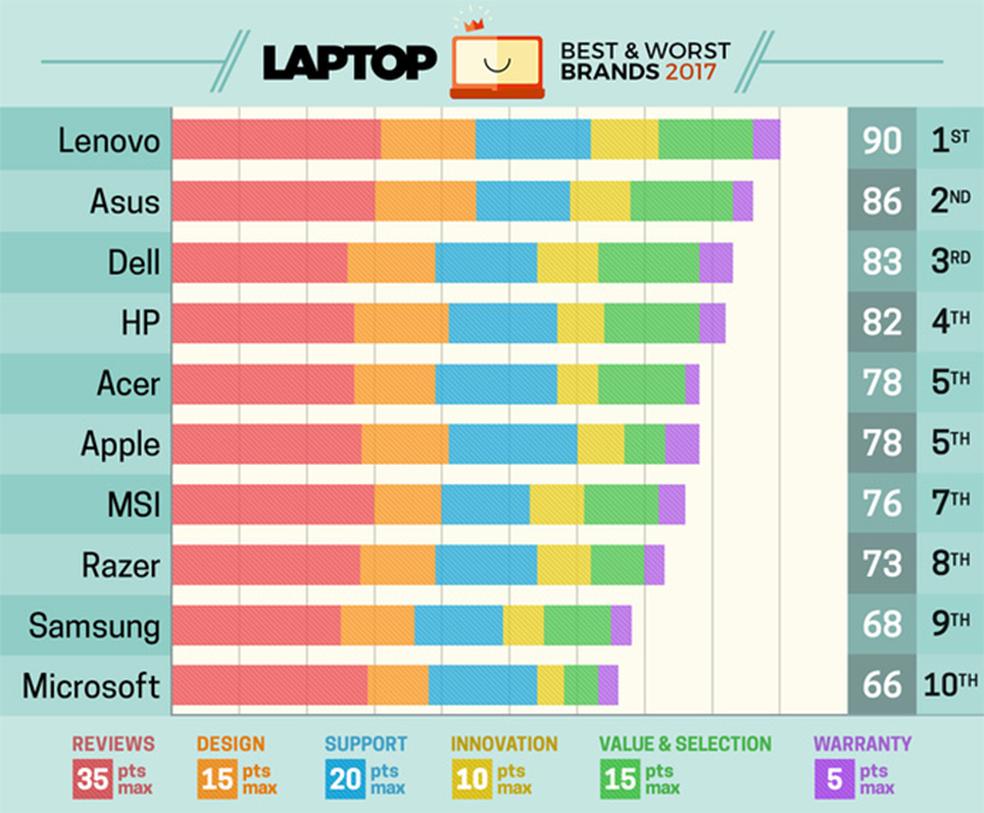 Ranking coloca Microsoft na última posição (Foto: Reprodução/Laptop Mag)