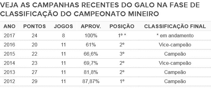 Atlético-MG ainda tem mais 3 jogos para tentar superar os números da campanha de 2012 (Foto: GloboEsporte.com)