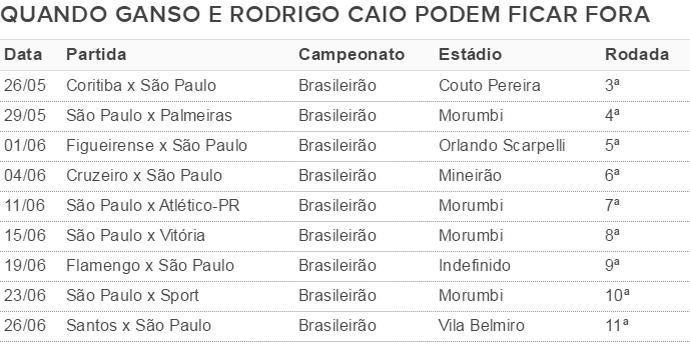 Ganso e Rodrigo Caio (Foto: Reprodução)