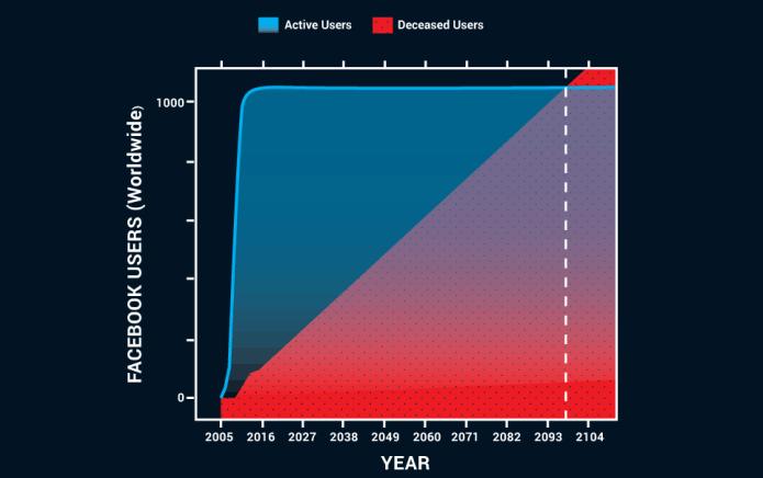Número de mortos no Facebook ultrapassa vivos em 2098, sugere cálculo (Foto: Reprodução/Fusion)