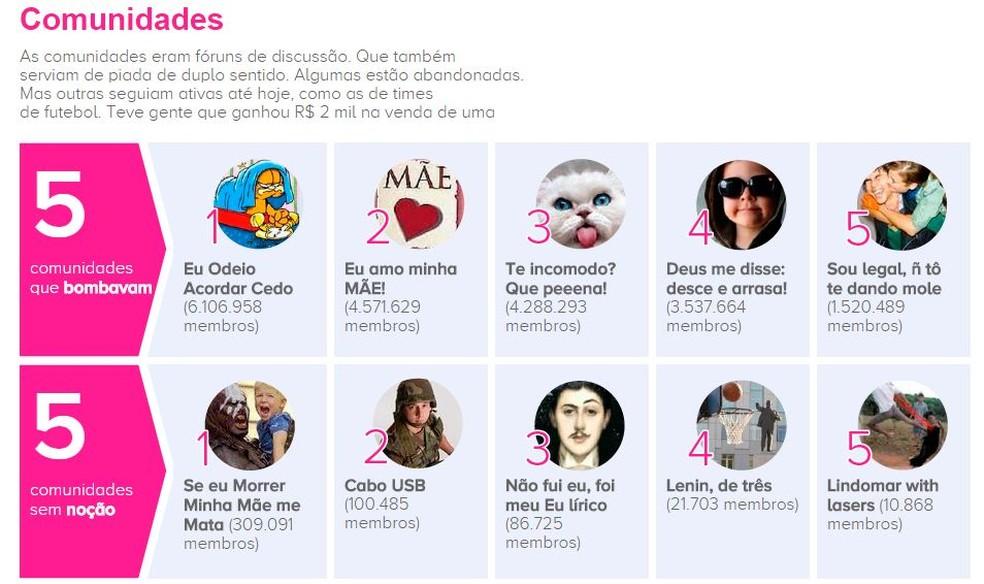 Página compara Orkut ao Facebook e resgata bons tempos da rede social    (Foto: Editoria de Arte/G1)
