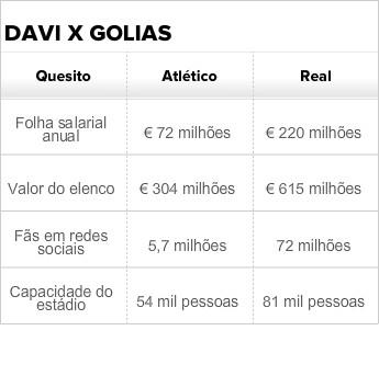Comparação Atlético de Madrid Real (Foto: Arte Esporte)