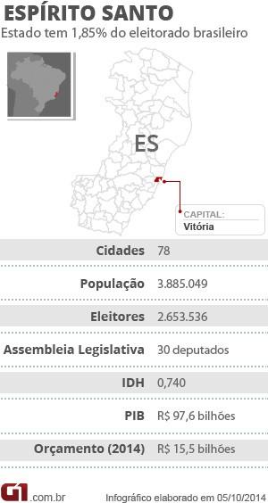Ficha ES (Foto: Arte/ G1)