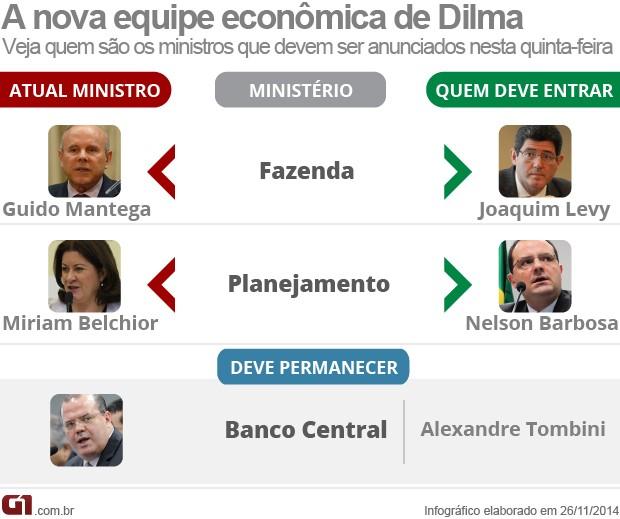 ARTE - Nova equipe econômica do governo Dilma Rousseff (Foto: Arte/G1)