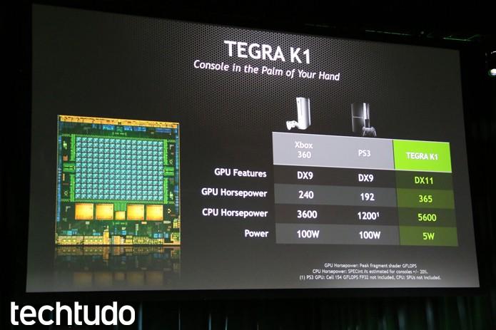 Tegra K1 em comparação com outras plataformas (Foto: Fabrício Vitorino/TechTudo)