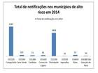 Órgão lista cidades com epidemia de dengue no Centro-Oeste de Minas